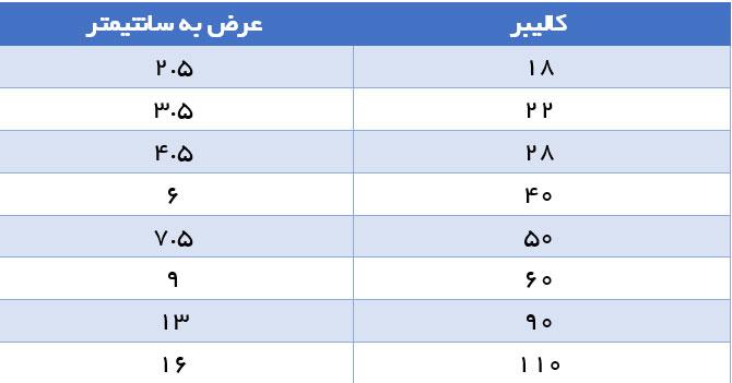 جدول تبدیل کالیبر پوشش سوسیس به سانتیمتر